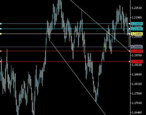 EURUSD 1.2000 Must Hold