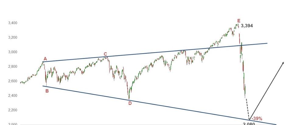 S&P500 heading for 2080?