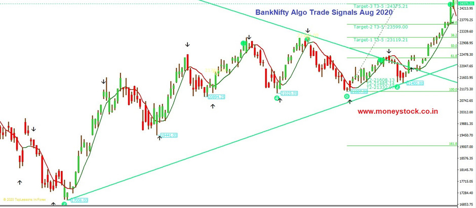 Raining Profits in BankNifty Algo Trades