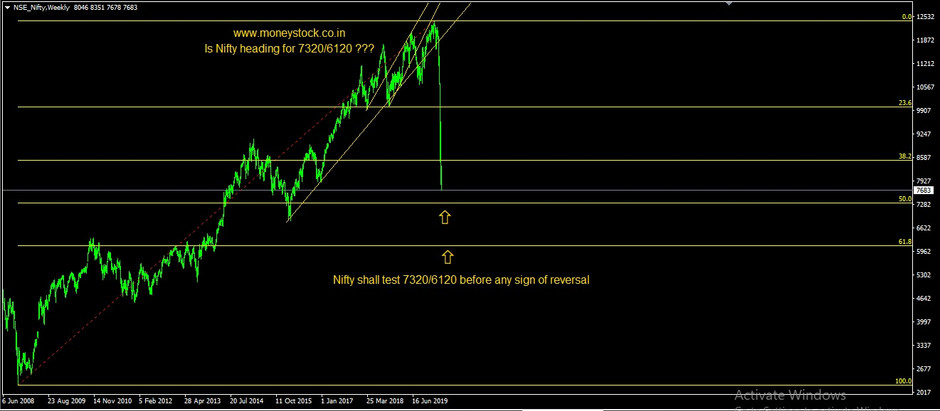 Nifty heading for 7320 / 6120 before reversal??