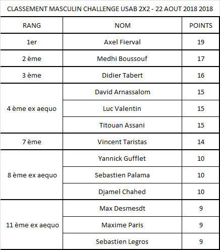 Classement challenge USAB Aout masc.jpg
