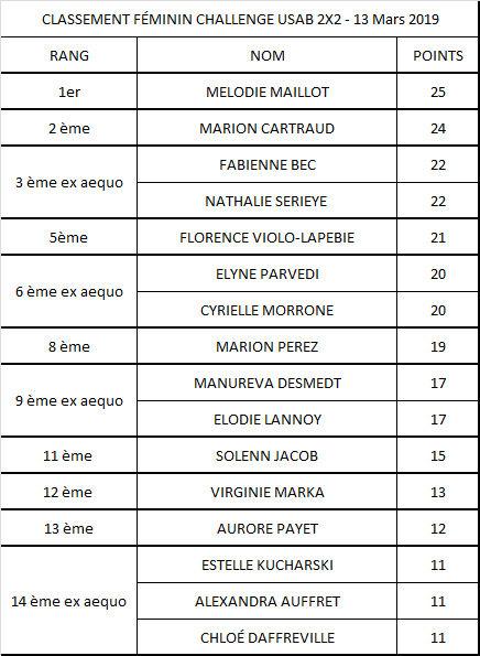 Chalenge_USAB_2x2_féminin_mars_2019.jpg