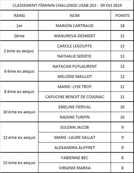 Chalenge_USAB_2x2_féminin_Oct_2019.jpg