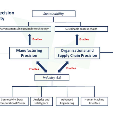 Taxonomy of Precision Sustainability
