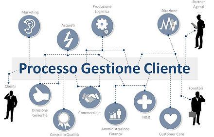 SISECO Processo di Gestione Clienti