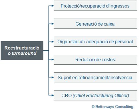 Actuacions_restructuració.png