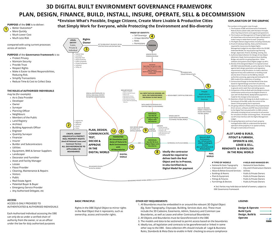 DBE Structure - DBE GOVERNANCE FRAMEWORK