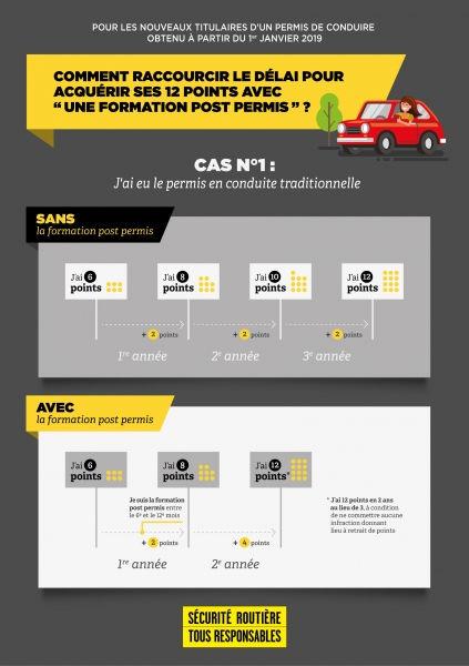 infographie-cas-1-permis-probatoire_refe