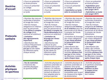 Protocole Sanitaire pour la rentrée 2021-2022