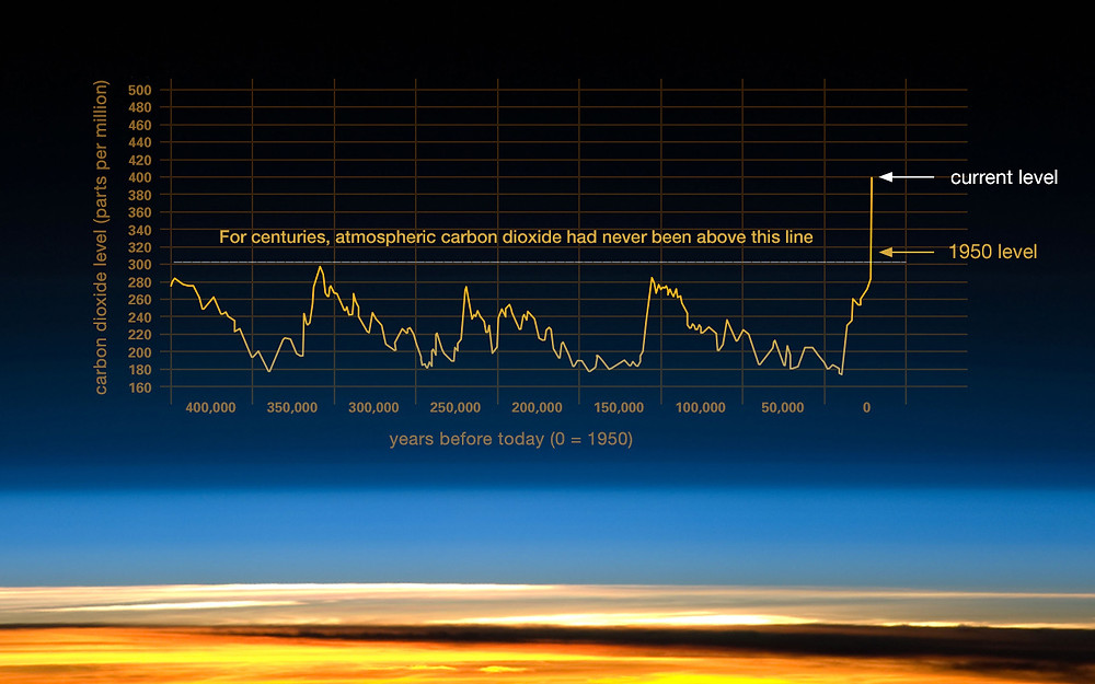 Climate change is due to atmospheric concentrations of carbon dioxide and other greenhouse gases.