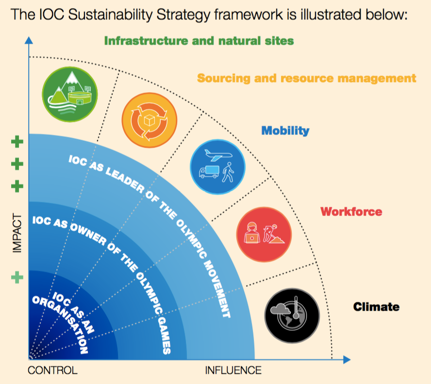 International Olympic Committee Sustainability Strategy framework