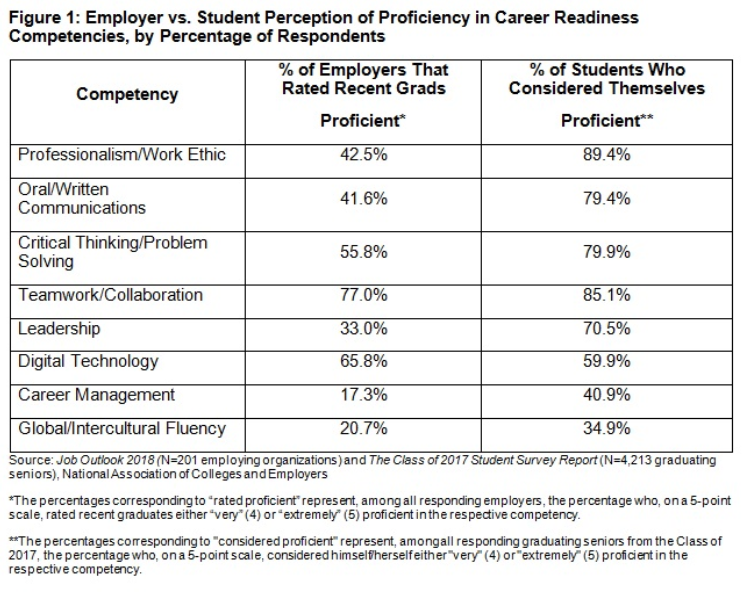 Inside Higher Ed Job Outlook 2018 results