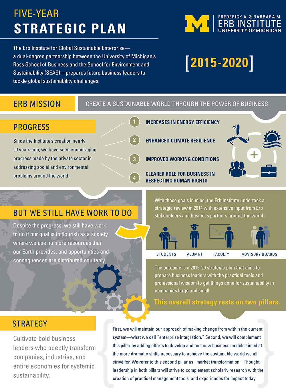 Erb Five-Year Strategic Plan