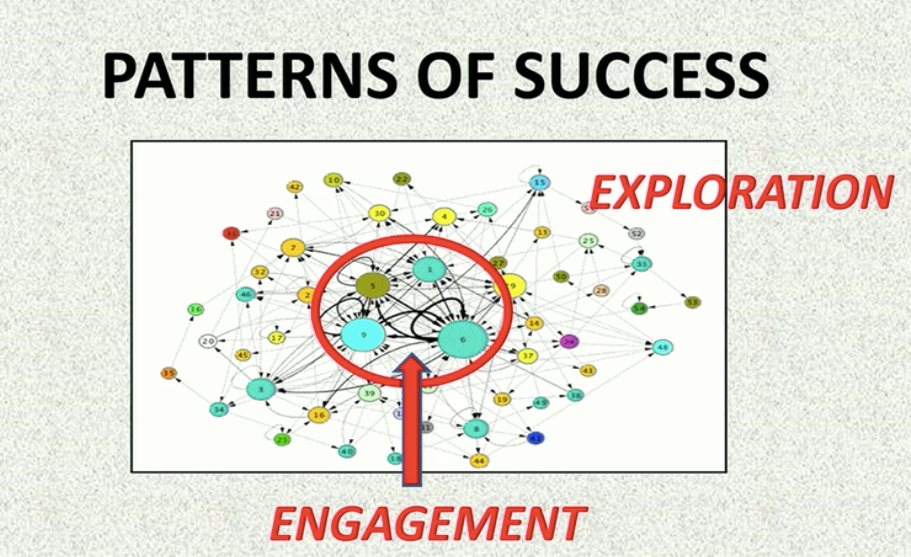 Sandy Pendtland's Social Physics concepts of engagement and exploration