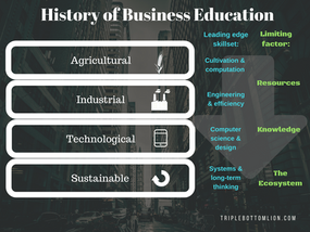 A short history (and future) of business education