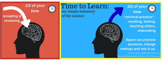 Forget to Learn: The One Surprising Science-based Key to Durable Learning