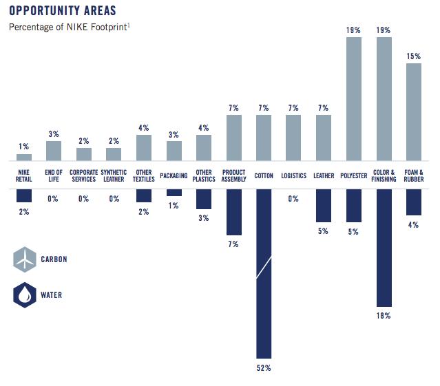 Nike sustainability impact areas