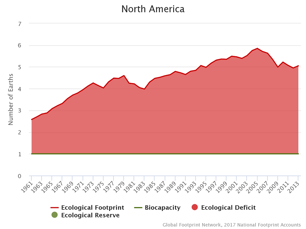 Ecological Footprint compared to Biocapacity for North America