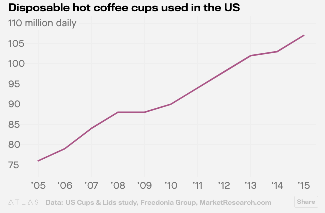 disposable hot coffee cups used in the U.S.