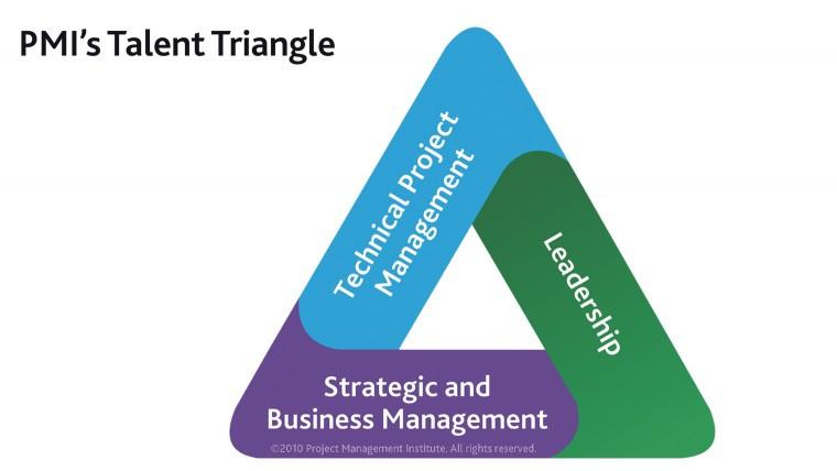 triangulo de talento