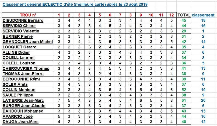 classement général eclectic été 2019 FIN