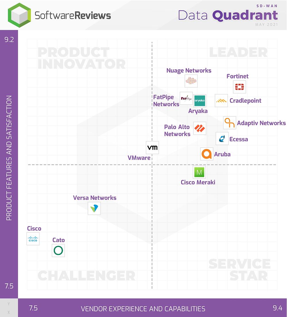 Software Reviews 2021 SD-WAN Data Quadrant