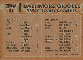 Topps Orioles Leaders