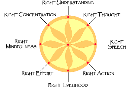 There is a reason why Right concentration is the last of the Noble Eightfold Path