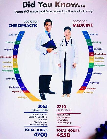 chiropractor-in-mora-training-vs-md