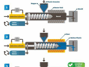 Introductory Guide To Plastic Injection Moulding