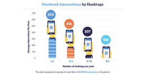 Facebook interactions by hashtags