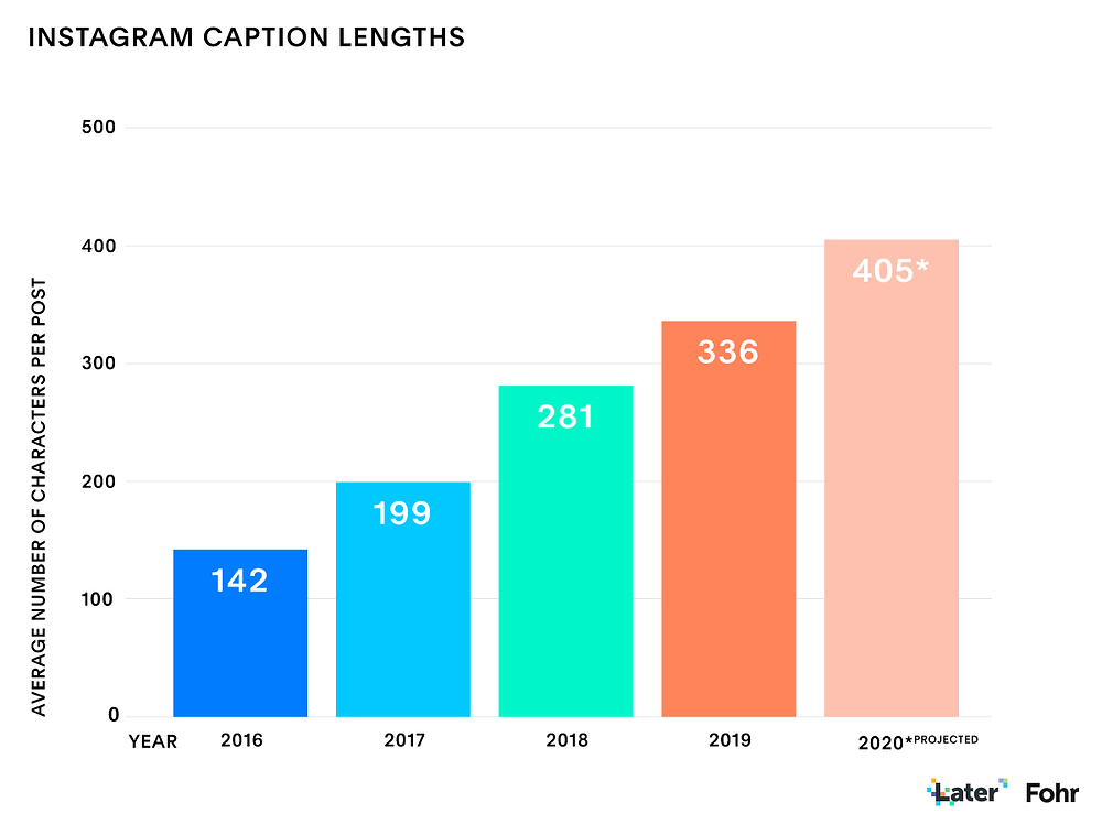 A bar graph via Later.com showing how much the average Instagram caption has increased in length each year from 2016 through 2020.