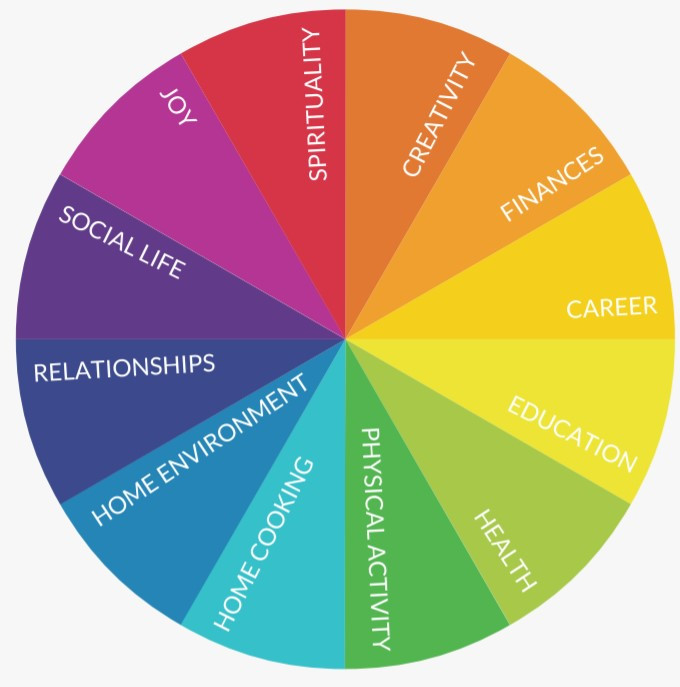 A pie chart with the areas of life