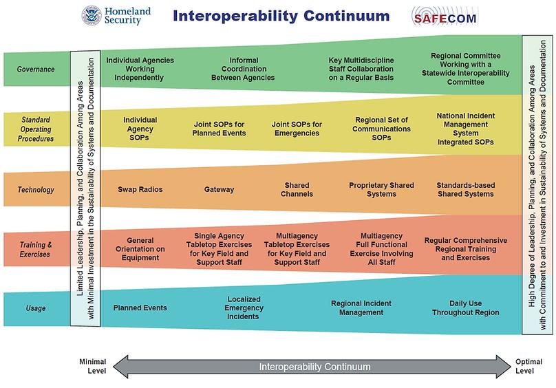 Interoperability Continuum.PNG