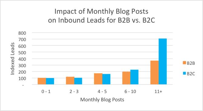 Graphique : Leads généré par les articles de blog