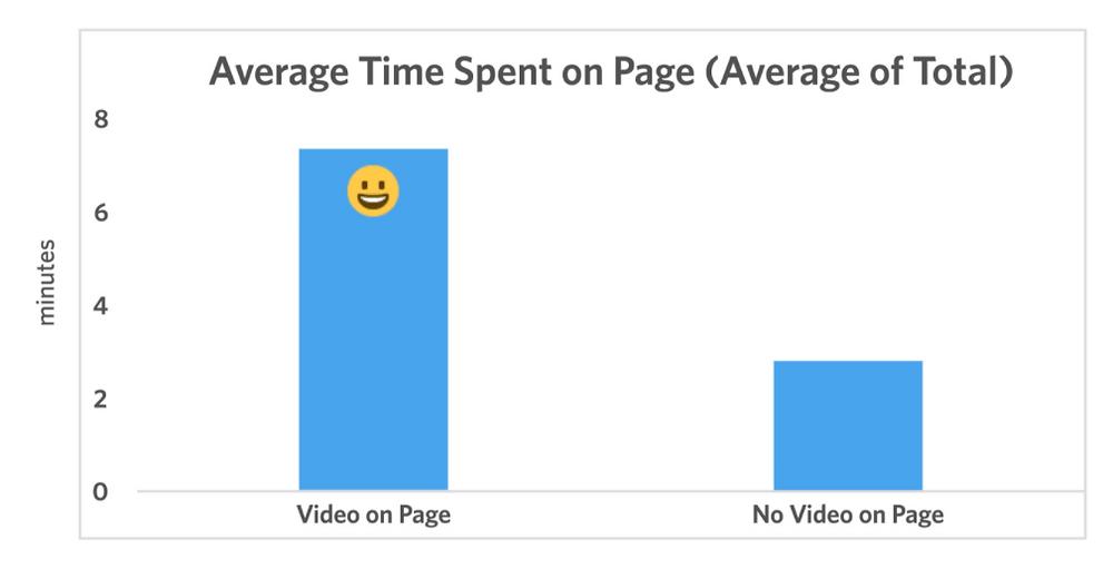 Graphique : Temps moyen passé sur une page
