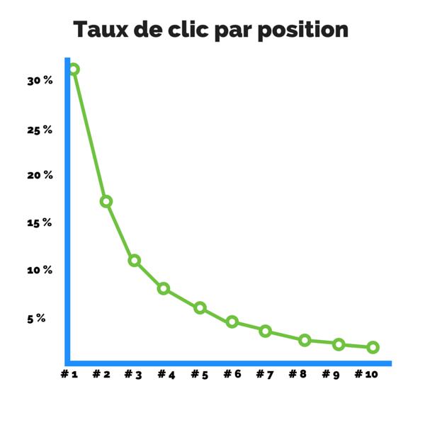 Graphique : Taux de clic par position