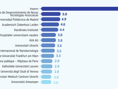 UniVR ranks in the top 15 participants in COVID-19 H2020 Projects - by EU financial contribution