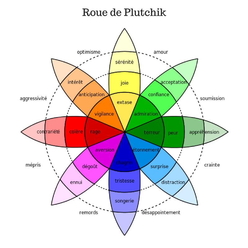Roue de Plutchick