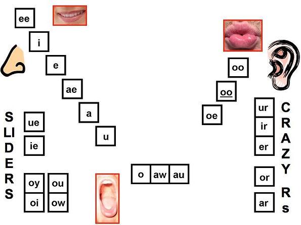 Vowel Circle - Full.001.jpg