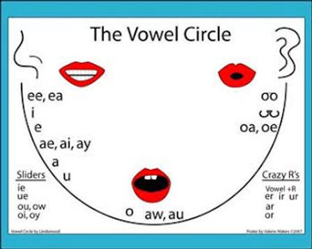 VowelCircle.jpg