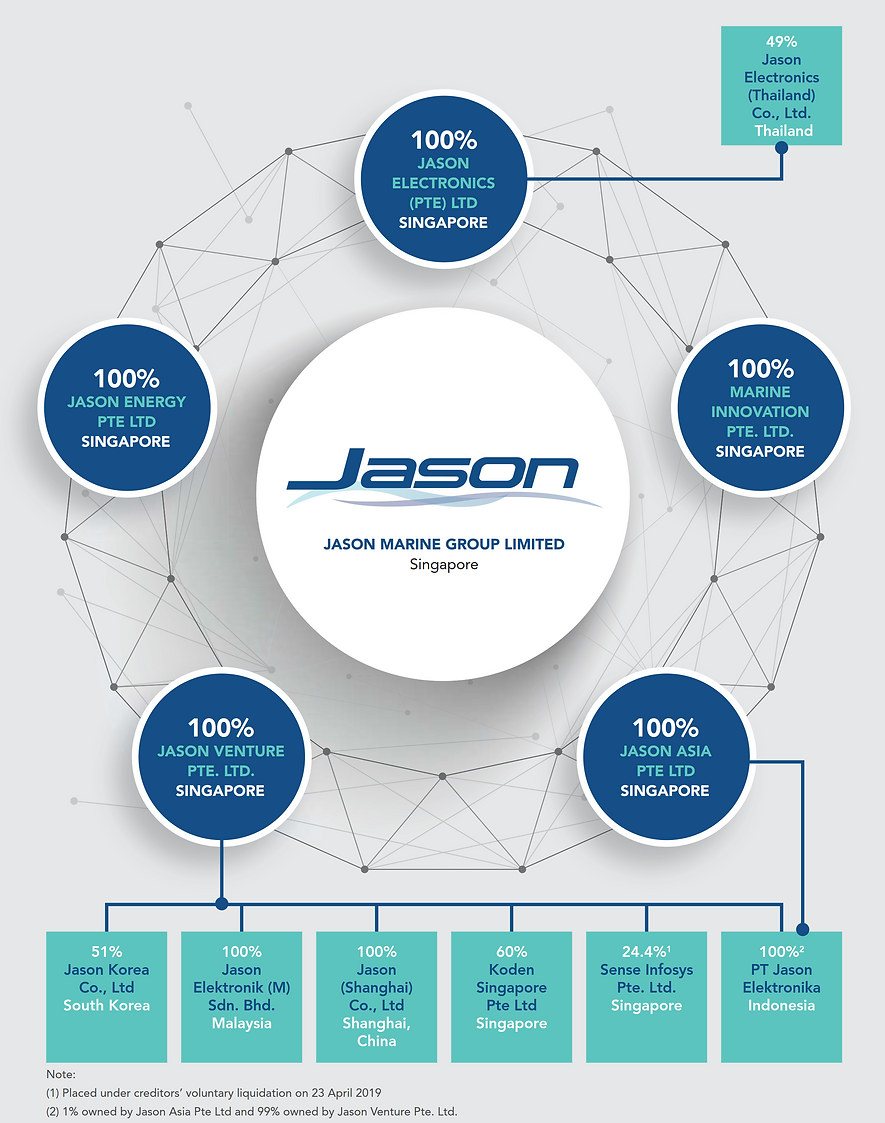 Corporate Structure_Jason Marine Group.p