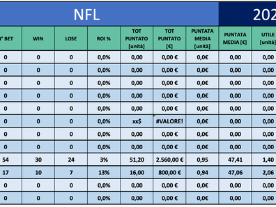 Inizio Soft ma profitto pian piano 📈 | Resoconto settimanale NFL 05/10