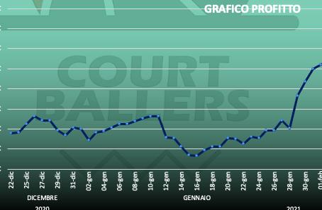 DAILY NBA SUMMARY #2 -Superati il 1k di profitto-