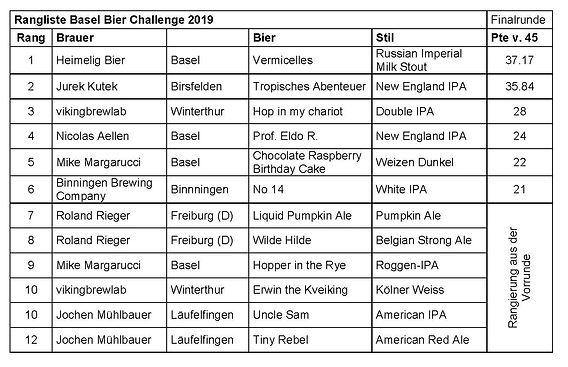Rangliste Basel Bier Challenge 2019.jpg