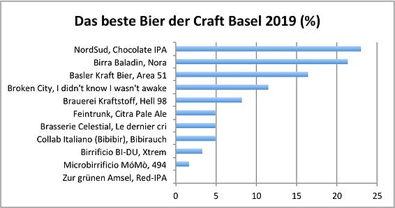 Bestes Bier der Craft Basel 2019.png