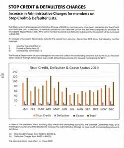 STOP CREDIT & DEFAULTERS CHARGES