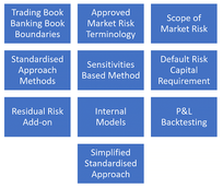 Capital Requirements for Market Risk