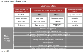 Sound Practices for Fintech