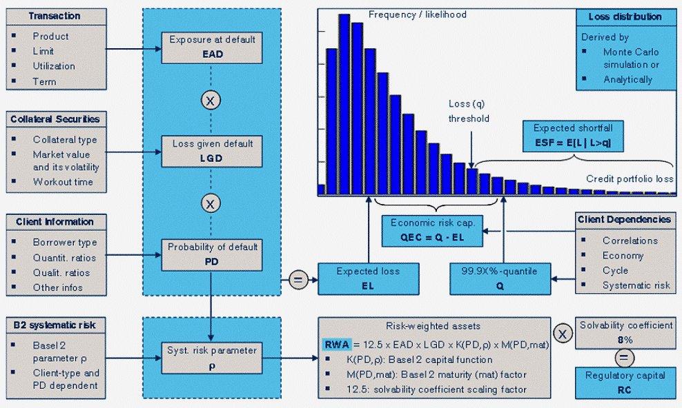 Credit Risk Metrics